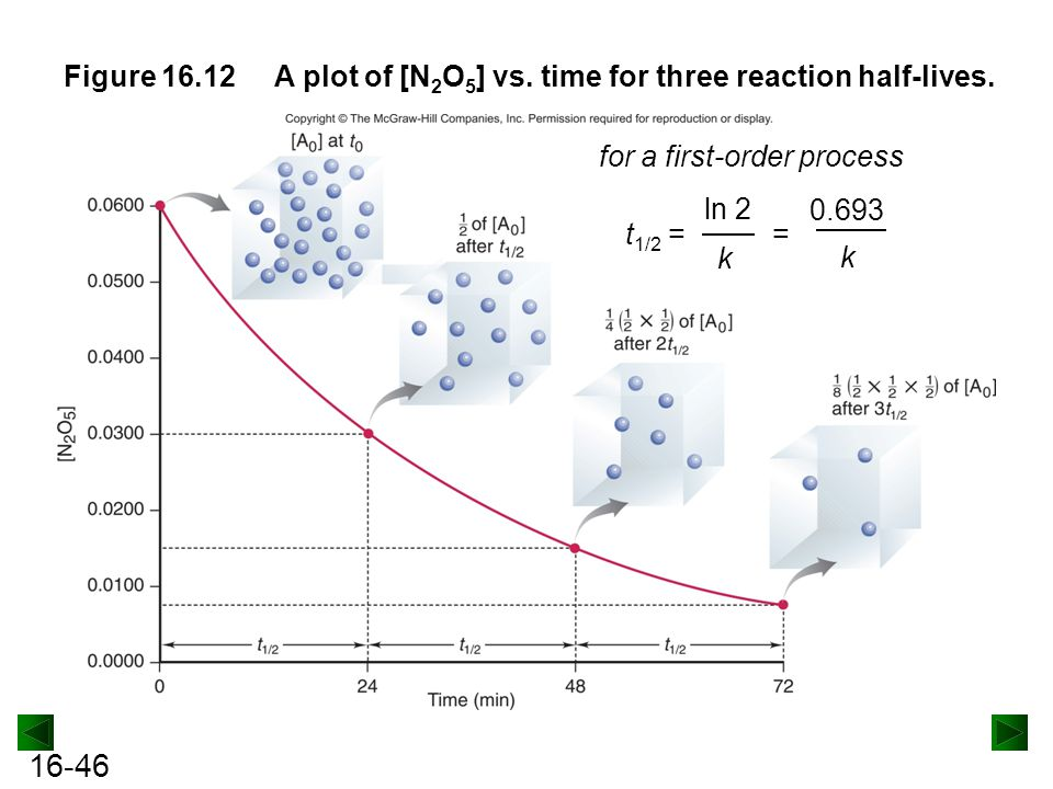 Figure 16.12 A plot of [N2O5] vs. time for three reaction half-lives. t1/2 = for a first-order process.